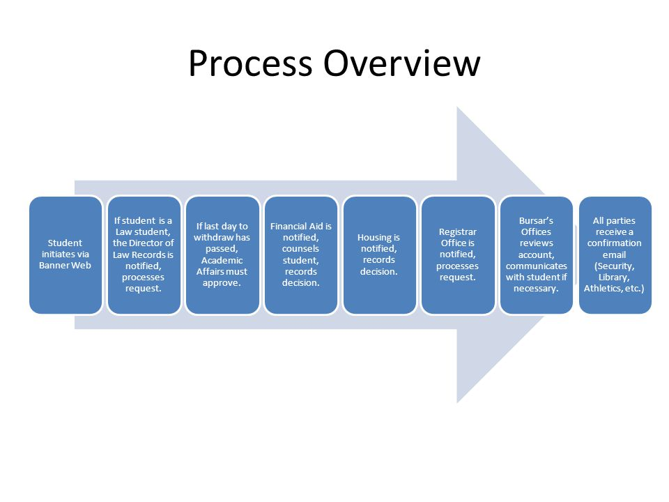 Process Overview Student initiates via Banner Web If student is a Law student, the Director of Law Records is notified, processes request.