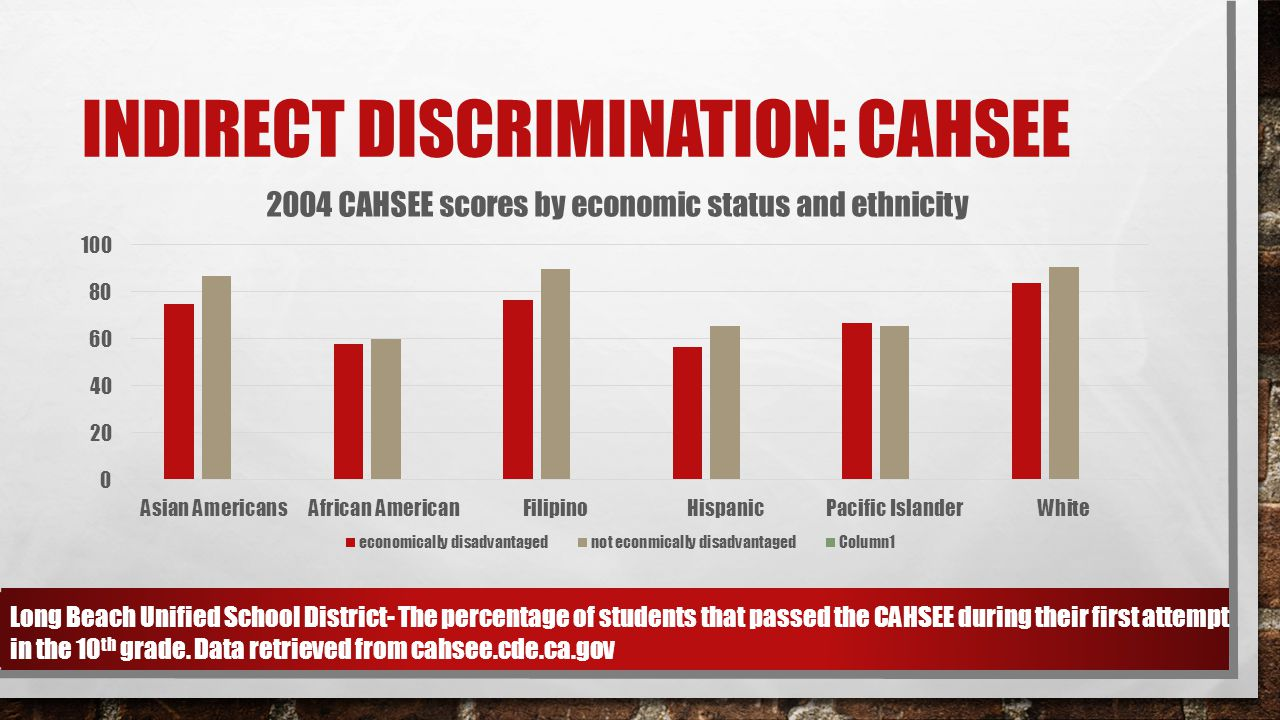 INDIRECT DISCRIMINATION: CAHSEE Long Beach Unified School District- The percentage of students that passed the CAHSEE during their first attempt in th