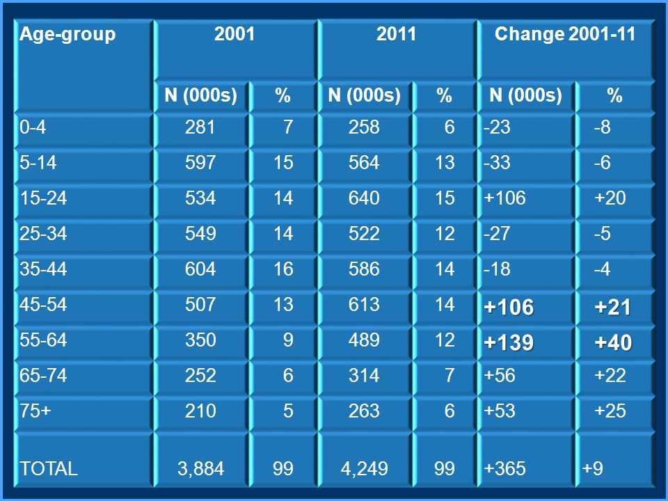 Age-group20012011Change 2001-11 N (000s)% % % 0-4281 7258 6-23-8 5-145971556413-33-6 15-245341464015+106+20 25-345491452212-27-5 35-446041658614-18-4 45-545071361314+106+21 55-64350 948912+139+40 65-74252 6314 7+56+22 75+210 5263 6+53+25 TOTAL3,884994,24999+365+9
