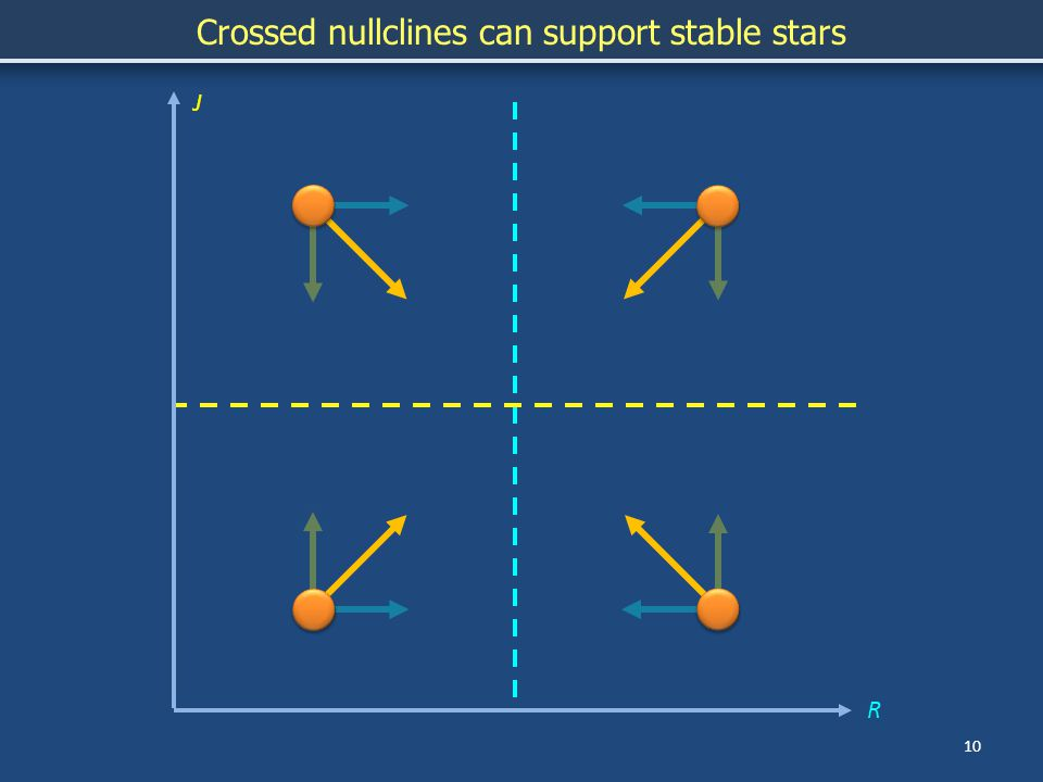 10 J Crossed nullclines can support stable stars R