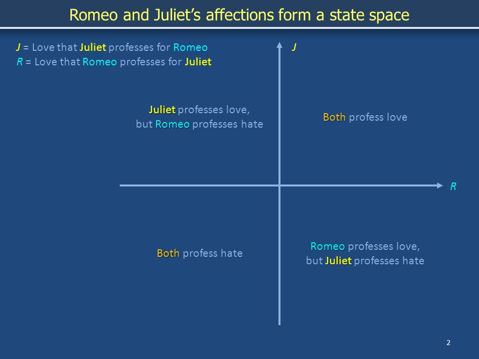 2 JJ = Love that Juliet professes for Romeo R = Love that Romeo professes for Juliet Both Both profess love Both Both profess hate Romeo Juliet Romeo professes love, but Juliet professes hate Juliet Juliet professes love, Romeo but Romeo professes hate Romeo and Juliet's affections form a state space R