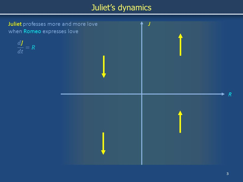 3 R JJuliet professes more and more love when Romeo expresses love Juliet's dynamics
