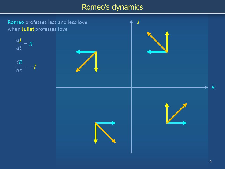 5 JRomeo and Juliet chase each other around in a perpetual soap opera Trajectory of Romeo and Juliet's dynamics form a closed loop R