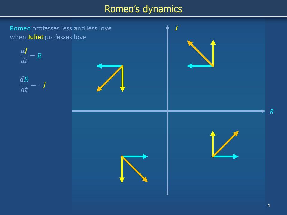 4 JRomeo professes less and less love when Juliet professes love R Romeo's dynamics
