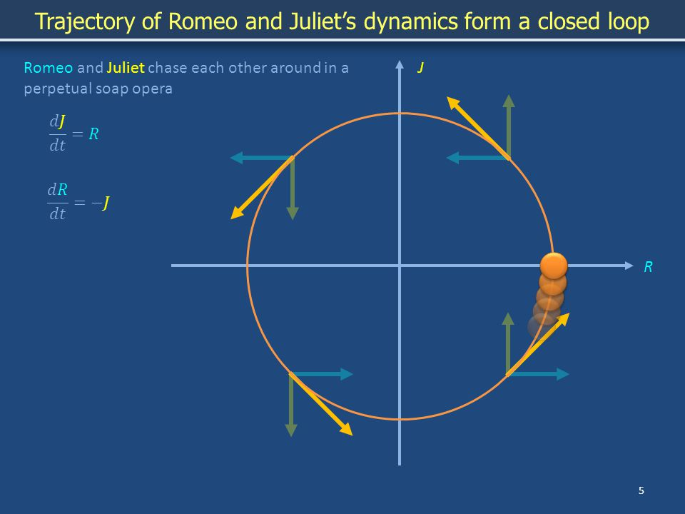 6 J Romeo and Juliet's dynamics are sinusoidal R