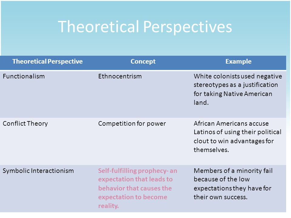 Theoretical Perspectives Theoretical PerspectiveConceptExample FunctionalismEthnocentrismWhite colonists used negative stereotypes as a justification for taking Native American land.