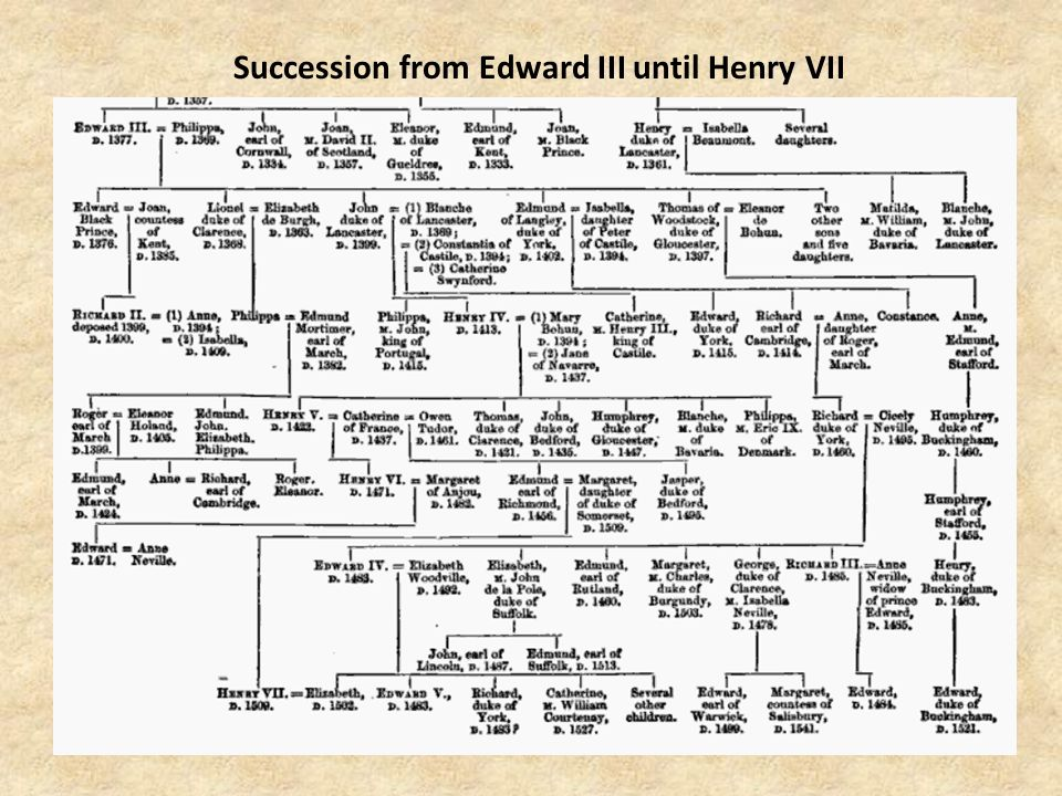 Succession from Edward III until Henry VII