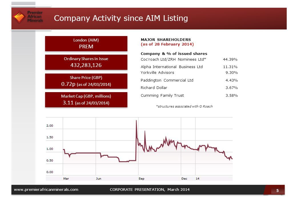 5 5 www.premierafricanminerals.com CORPORATE PRESENTATION, March 2014 Company Activity since AIM Listing MAJOR SHAREHOLDERS (as of 28 February 2014) C