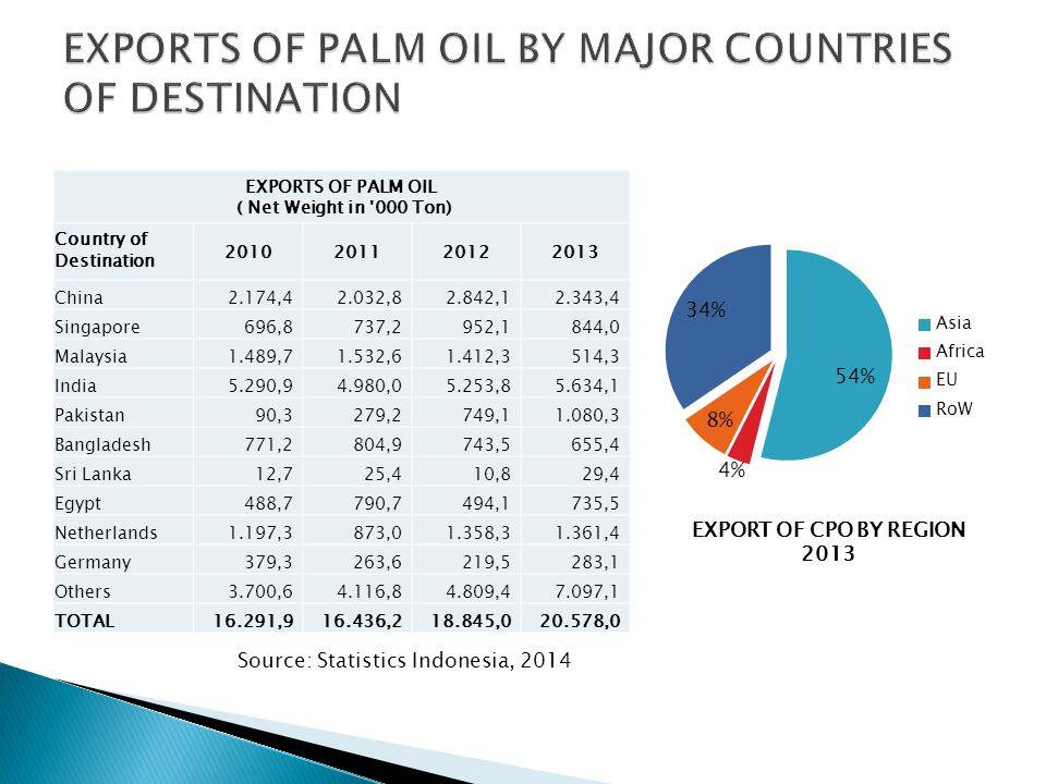 EXPORTS OF PALM OIL ( Net Weight in '000 Ton) Country of Destination 2010201120122013 China2.174,42.032,82.842,12.343,4 Singapore696,8737,2952,1844,0