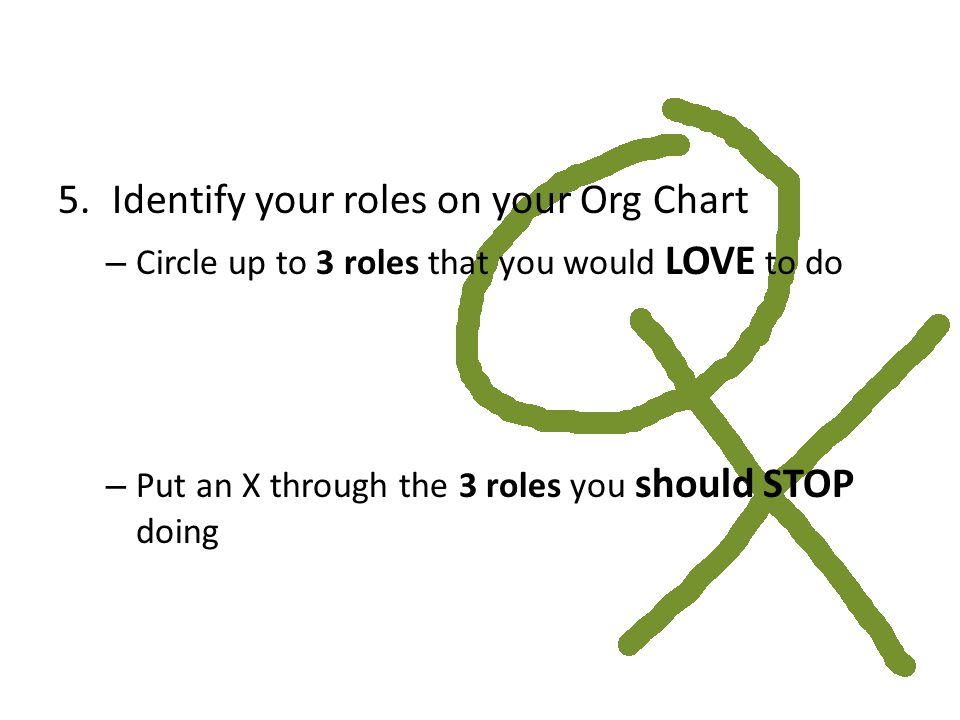 5.Identify your roles on your Org Chart – Circle up to 3 roles that you would LOVE to do – Put an X through the 3 roles you should STOP doing