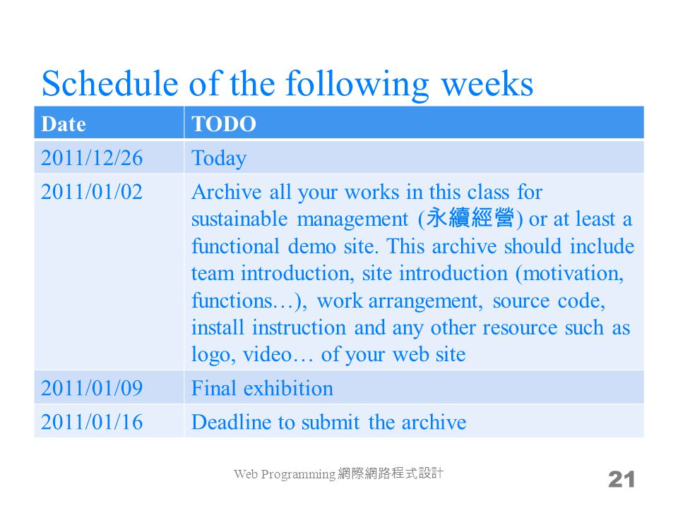Schedule of the following weeks DateTODO 2011/12/26Today 2011/01/02Archive all your works in this class for sustainable management ( 永續經營 ) or at leas