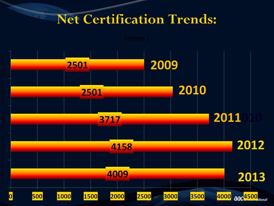 Net Certification Trends: