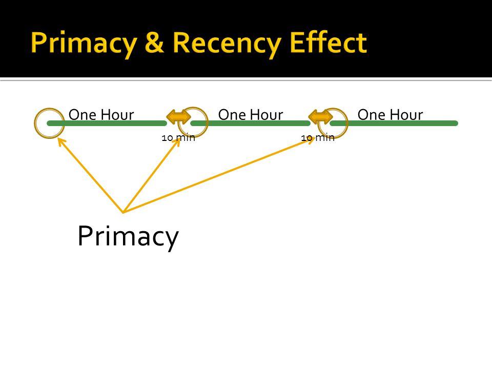 One Hour One Hour One Hour Recency 10 min