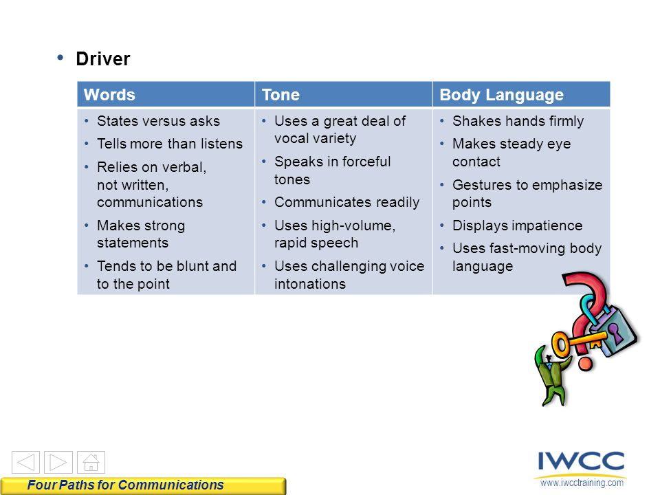 www.iwcctraining.com Driver WordsToneBody Language States versus asks Tells more than listens Relies on verbal, not written, communications Makes strong statements Tends to be blunt and to the point Uses a great deal of vocal variety Speaks in forceful tones Communicates readily Uses high-volume, rapid speech Uses challenging voice intonations Shakes hands firmly Makes steady eye contact Gestures to emphasize points Displays impatience Uses fast-moving body language Four Paths for Communications