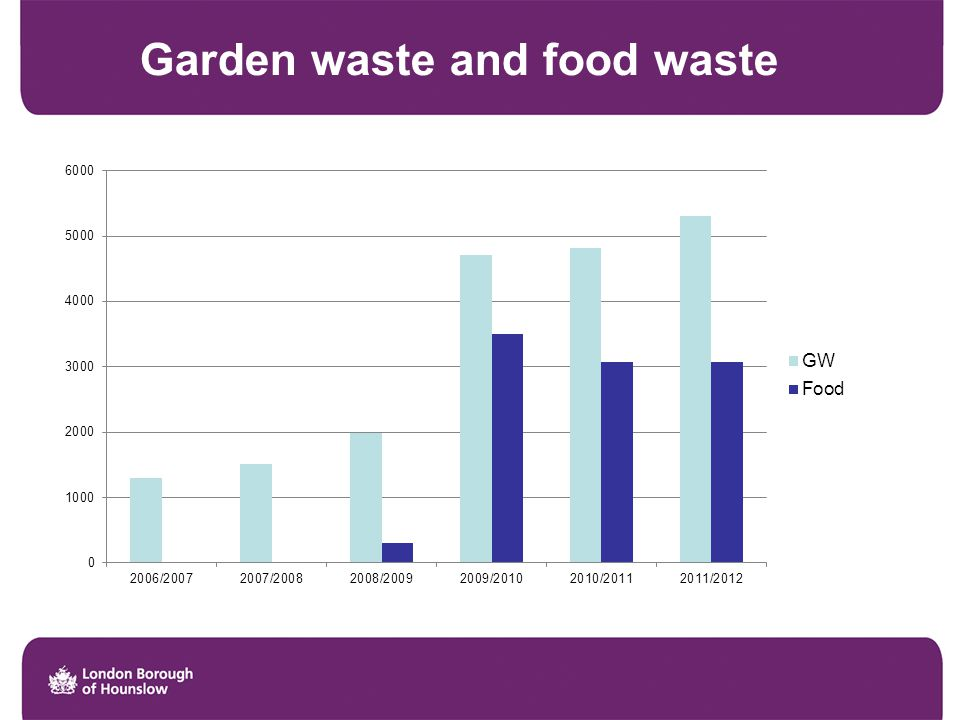 Garden waste and food waste