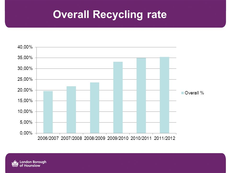 Overall Recycling rate