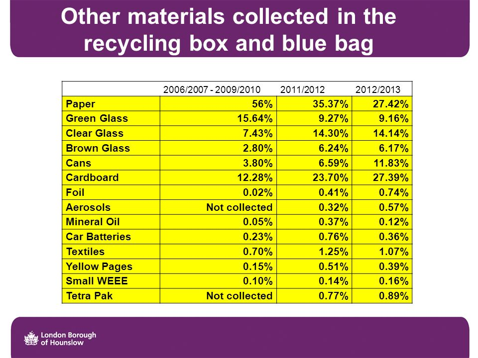 Other materials collected in the recycling box and blue bag 2006/2007 - 2009/20102011/20122012/2013 Paper56%35.37%27.42% Green Glass15.64%9.27%9.16% Clear Glass7.43%14.30%14.14% Brown Glass2.80%6.24%6.17% Cans3.80%6.59%11.83% Cardboard12.28%23.70%27.39% Foil0.02%0.41%0.74% AerosolsNot collected0.32%0.57% Mineral Oil0.05%0.37%0.12% Car Batteries0.23%0.76%0.36% Textiles0.70%1.25%1.07% Yellow Pages0.15%0.51%0.39% Small WEEE0.10%0.14%0.16% Tetra PakNot collected0.77%0.89%