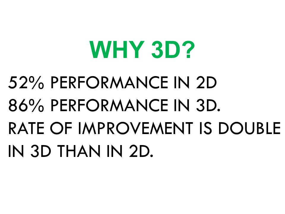 52% PERFORMANCE IN 2D 86% PERFORMANCE IN 3D. RATE OF IMPROVEMENT IS DOUBLE IN 3D THAN IN 2D. WHY 3D?