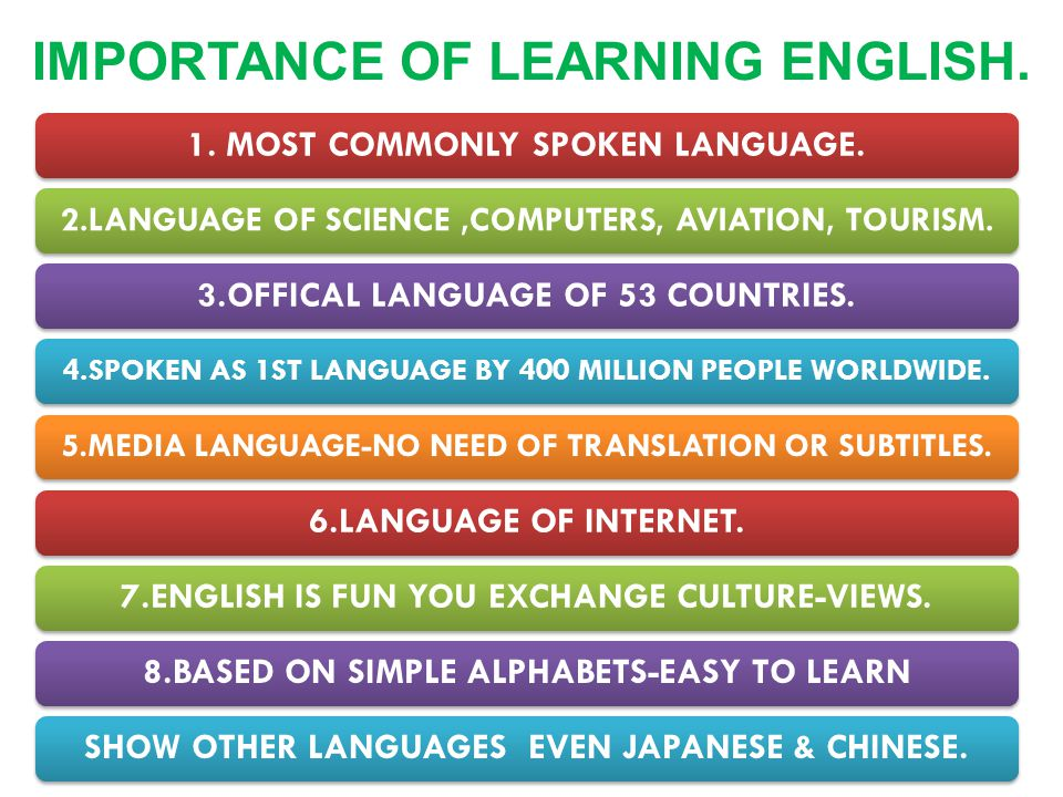 1. MOST COMMONLY SPOKEN LANGUAGE. 2.LANGUAGE OF SCIENCE,COMPUTERS, AVIATION, TOURISM. 3.OFFICAL LANGUAGE OF 53 COUNTRIES. 4.SPOKEN AS 1ST LANGUAGE BY