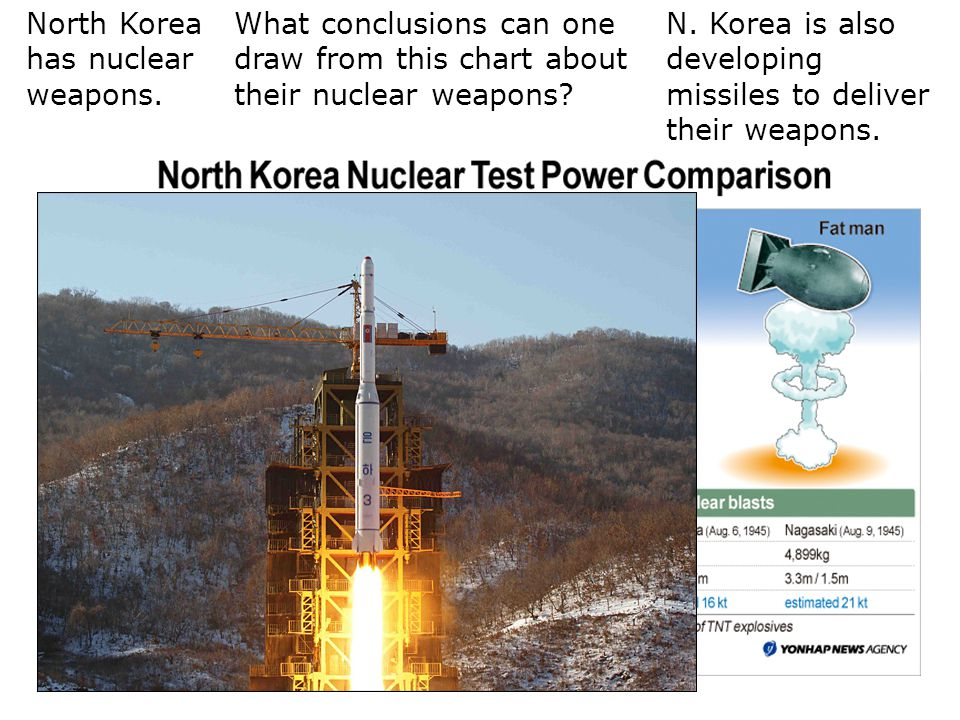 North Korea has nuclear weapons.