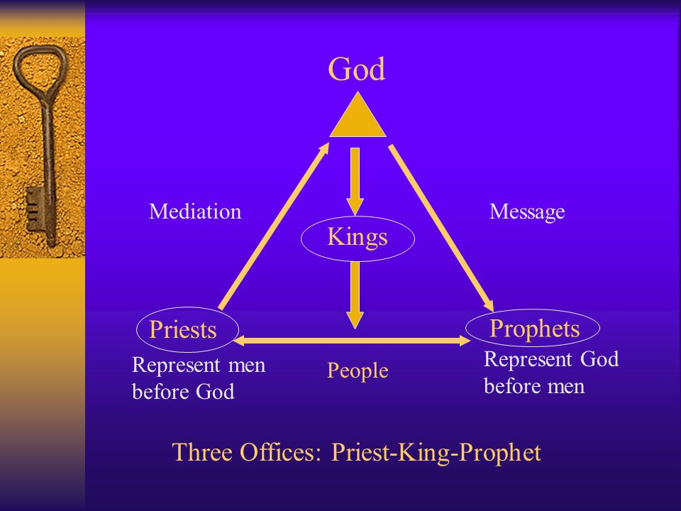Outline  Three Offices  Messiah  What is a Prophet.