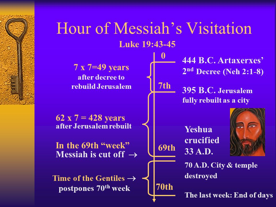 Daniel's Messianic Clock  Calculation of the prophecy 69 x7 = 483 biblical years 483 x 360 = 173,880 days 173,880 ÷365.25 = 476 solar years - 444 + 476 = 32 (add 1 since there is no zero year) 32 + 1 = 33 A.D.