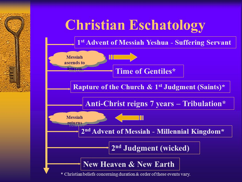 Jewish Eschatology Birthpangs of Messiah Coming of Elijah War of Gog & Magog Deliverance of Nation Israel Ingathering of the Exiles Messianic Age = 40 – 1000 years Peace, prosperity, justice, universal knowledge of the Lord Age to Come: Resurrection, cessation of death, eternal righteousness Messiah Comes Messiah Comes
