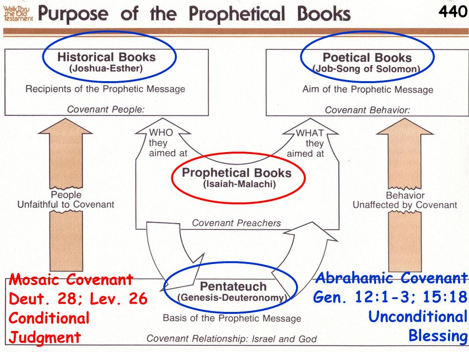 Purpose of the Prophetic Books Gen.12:1-3; 15:18 Unconditional Blessing Deut.