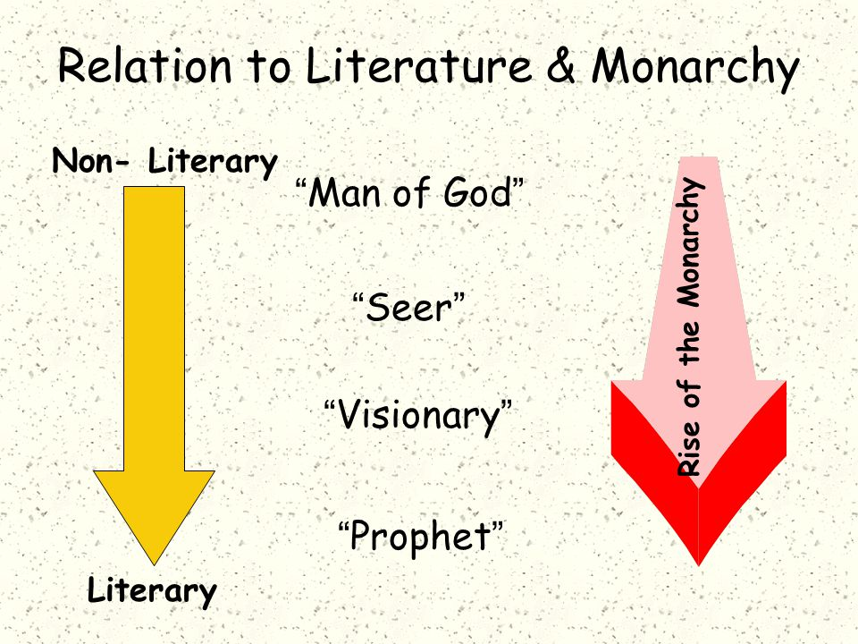 """""""Man of God"""" Rise of the Monarchy """"Seer"""" """"Visionary"""" """"Prophet"""" Non- Literary Literary Relation to Literature & Monarchy"""