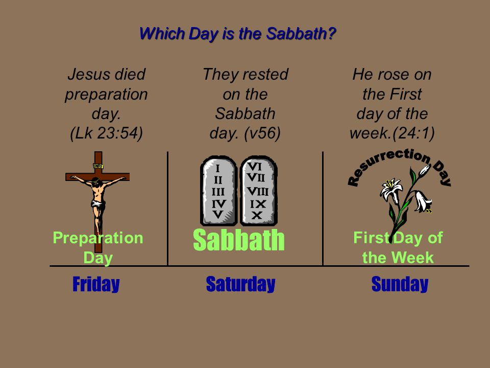Which Day is the Sabbath? Saturday Friday Sabbath Preparation Day First Day of the Week Sunday Jesus died preparation day. (Lk 23:54) They rested on t