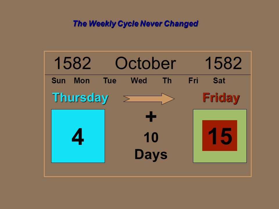 1582 October 1582 SunMonTueWedThFriSat 4 Thursday 15Friday + 10 Days The Weekly Cycle Never Changed