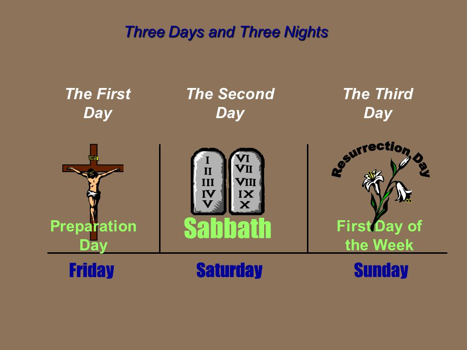Three Days and Three Nights Saturday Friday Sabbath Preparation Day First Day of the Week Sunday The First Day The Second Day The Third Day Saturday