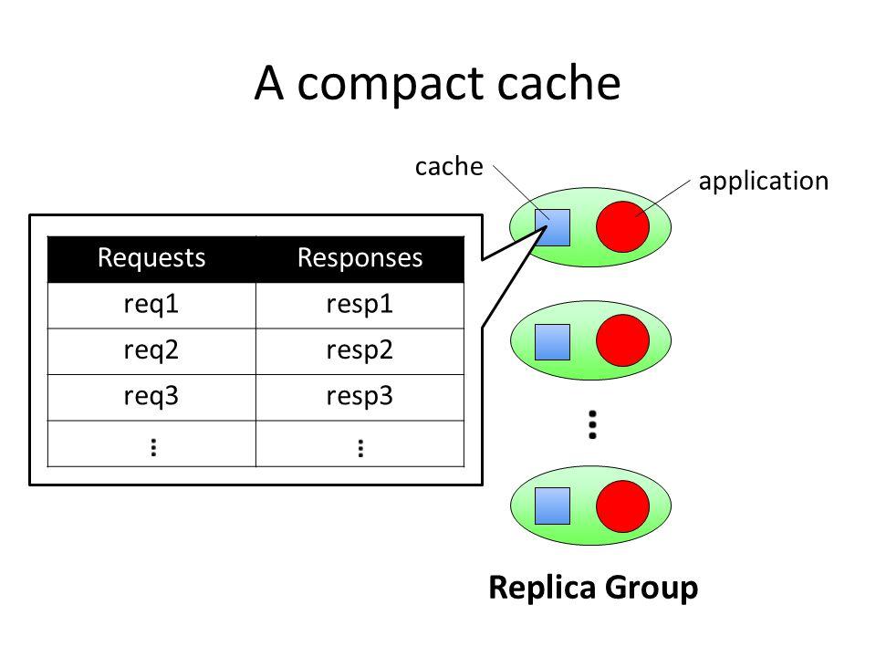 A compact cache Clients Replica Group application cache RequestsResponses req1resp1 req2resp2 req3resp3