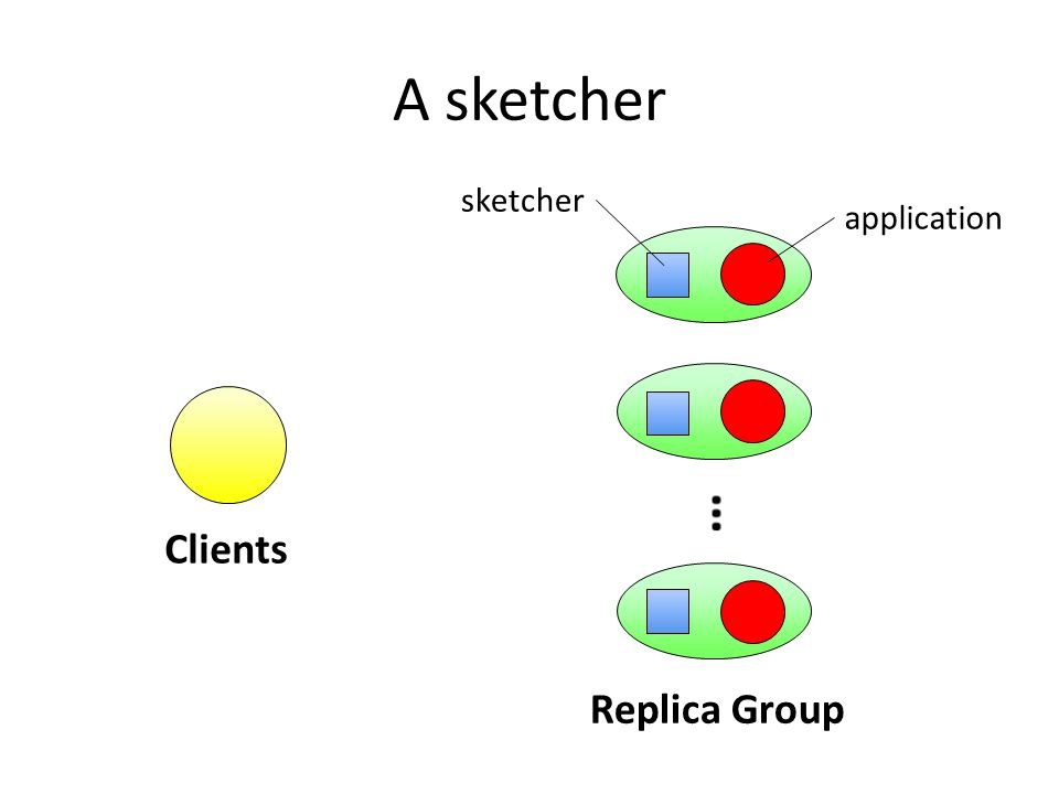 A sketcher Clients Replica Group application sketcher