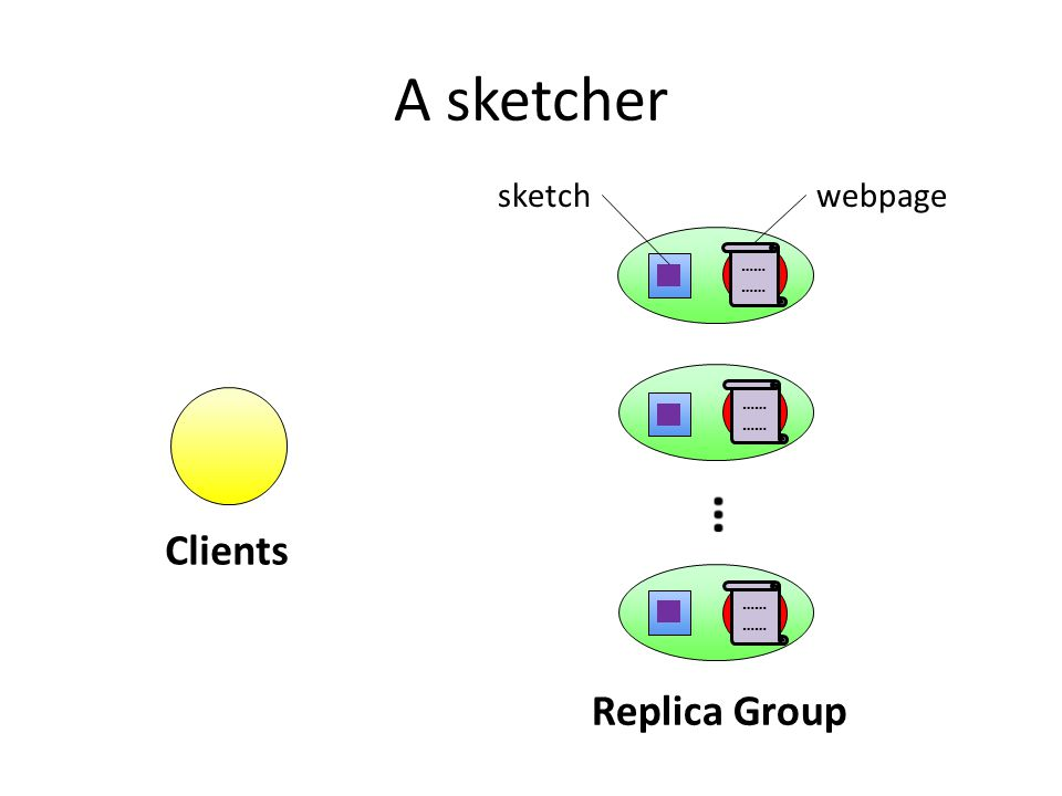 A sketcher Clients Replica Group …… …… …… sketchwebpage