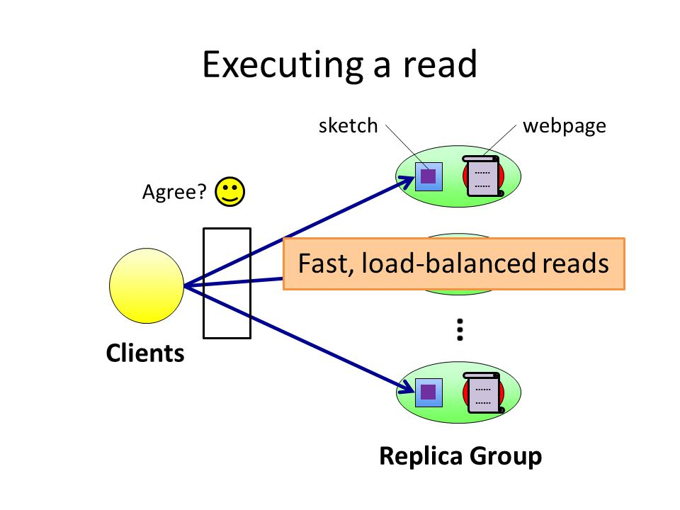 Executing a read Clients Replica Group …… ………… …… Agree Fast, load-balanced reads sketchwebpage