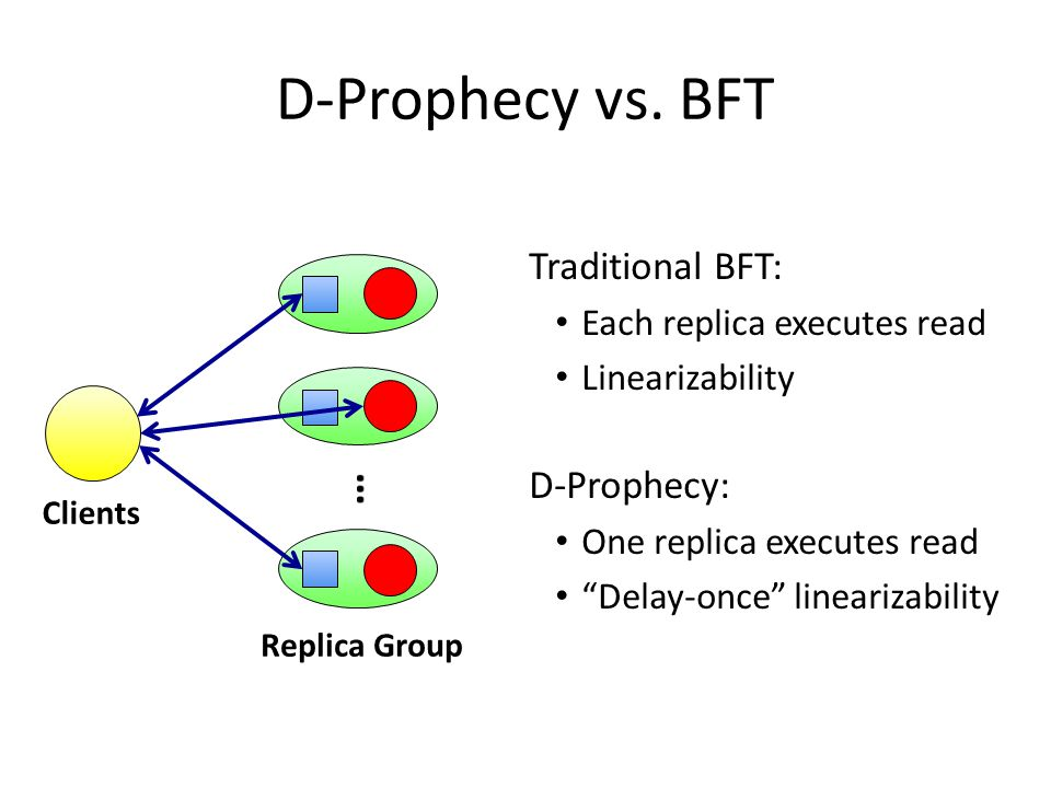 Traditional BFT: Each replica executes read Linearizability D-Prophecy: One replica executes read Delay-once linearizability D-Prophecy vs.