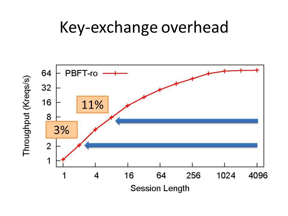 Key-exchange overhead 11% 3%