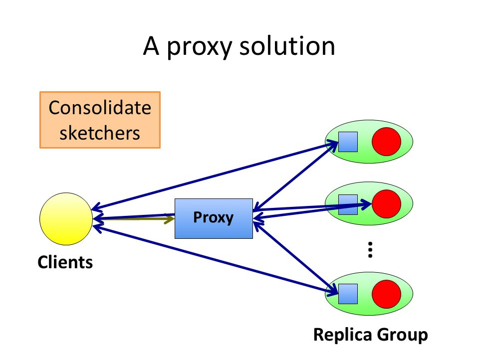 Sketcher A proxy solution Clients Replica Group Proxy Consolidate sketchers