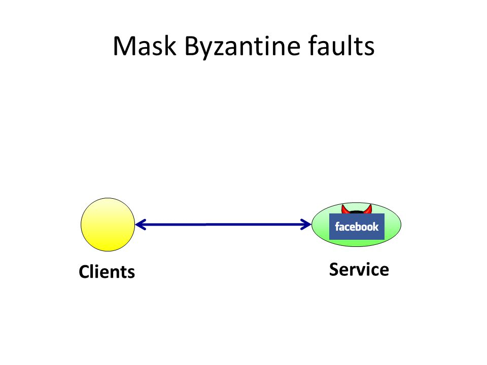 Mask Byzantine faults Replicated service Clients Throughput