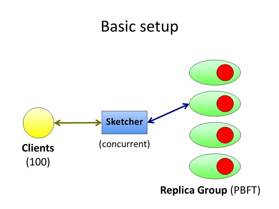 Basic setup Sketcher Clients (100) Replica Group (PBFT) (concurrent)