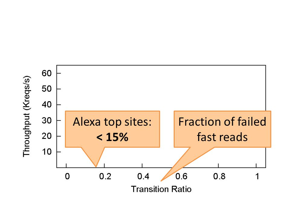 Fraction of failed fast reads Alexa top sites: < 15%