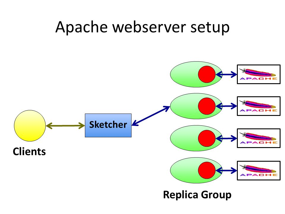 Apache webserver setup Sketcher Clients Replica Group