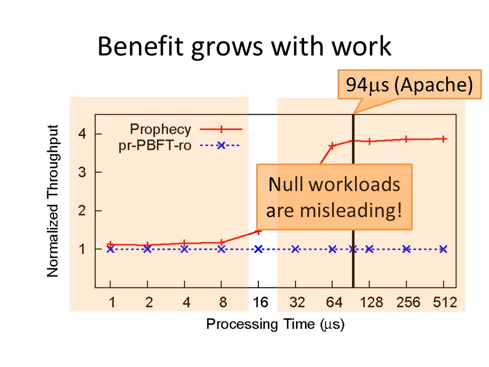 Benefit grows with work 94  s (Apache) Null workloads are misleading!