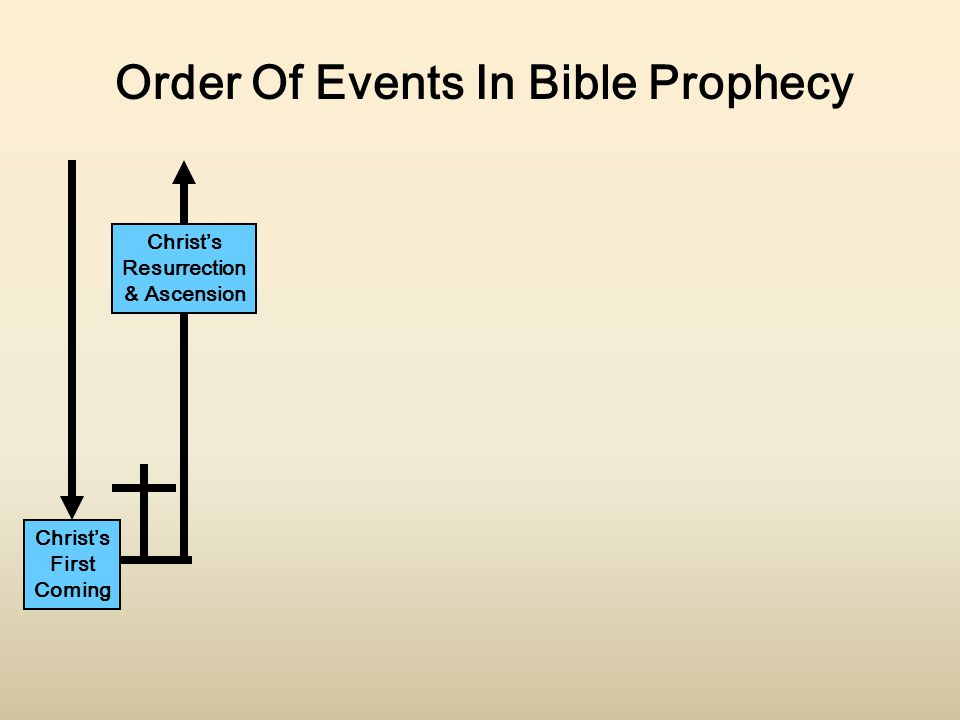 Christ's First Coming Christ's Resurrection & Ascension Order Of Events In Bible Prophecy