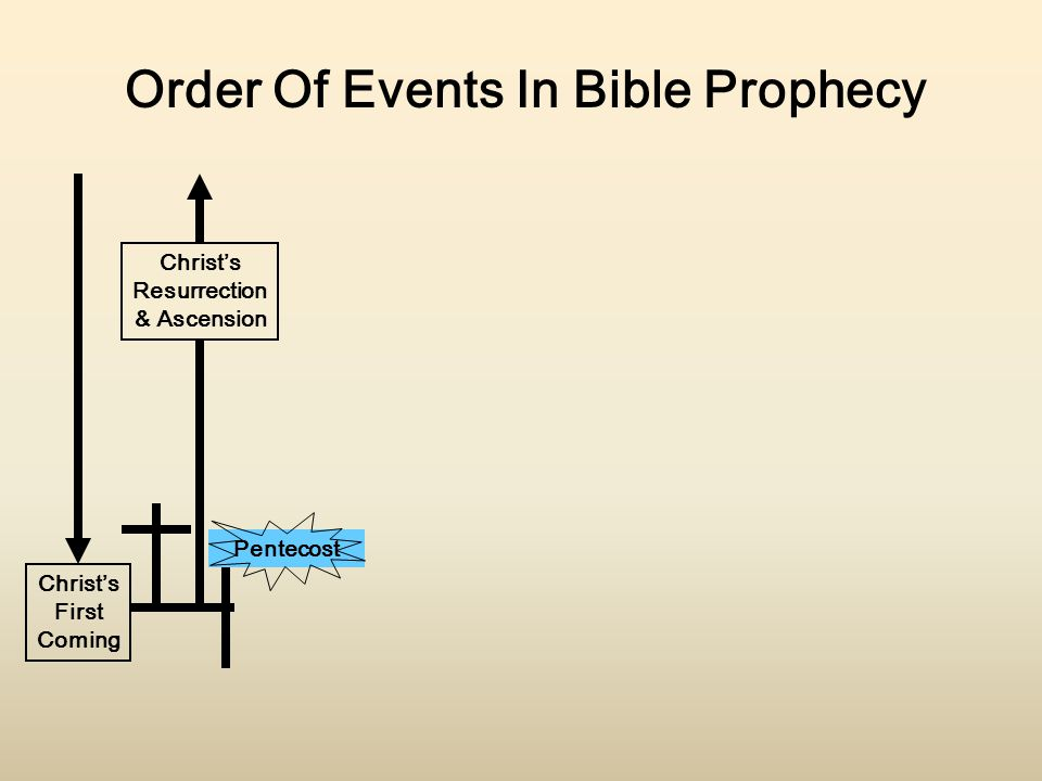 Christ's First Coming Christ's Resurrection & Ascension Order Of Events In Bible Prophecy Pentecost