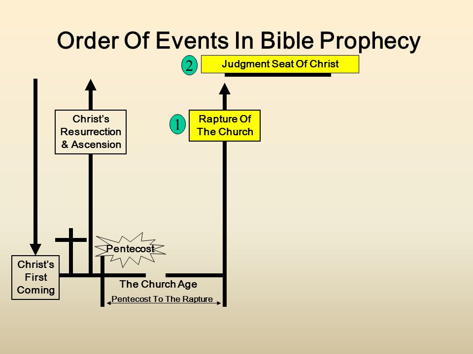 Christ's First Coming Christ's Resurrection & Ascension Order Of Events In Bible Prophecy Pentecost The Church Age Judgment Seat Of Christ Rapture Of The Church Pentecost To The Rapture 1 2