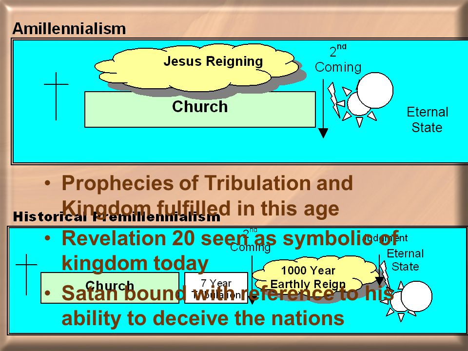 Eternal State Prophecies of Tribulation and Kingdom fulfilled in this age Revelation 20 seen as symbolic of kingdom today Satan bound with reference to his ability to deceive the nations