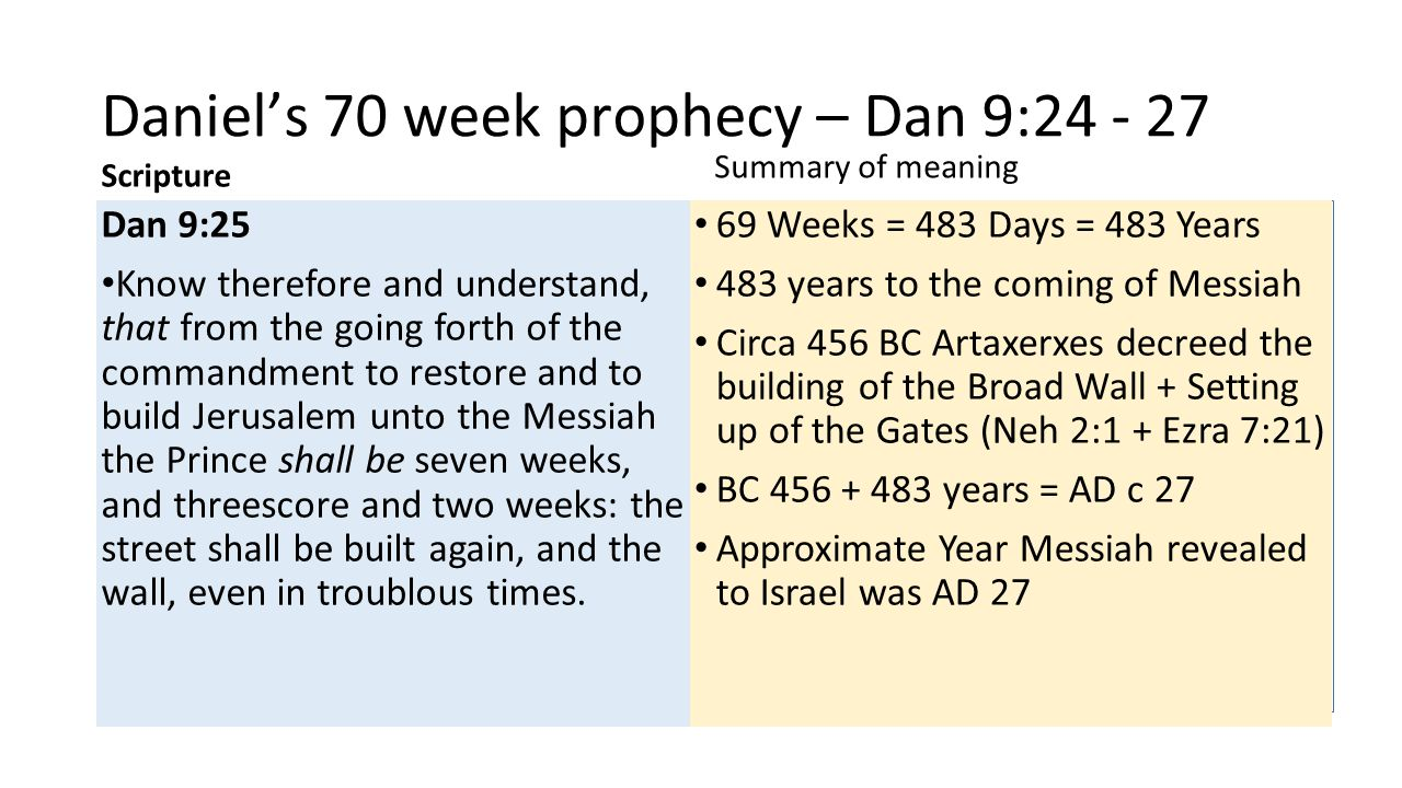 Daniel's 70 week prophecy – Dan 9:24 - 27 Scripture Dan 9:25 Know therefore and understand, that from the going forth of the commandment to restore and to build Jerusalem unto the Messiah the Prince shall be seven weeks, and threescore and two weeks: the street shall be built again, and the wall, even in troublous times.