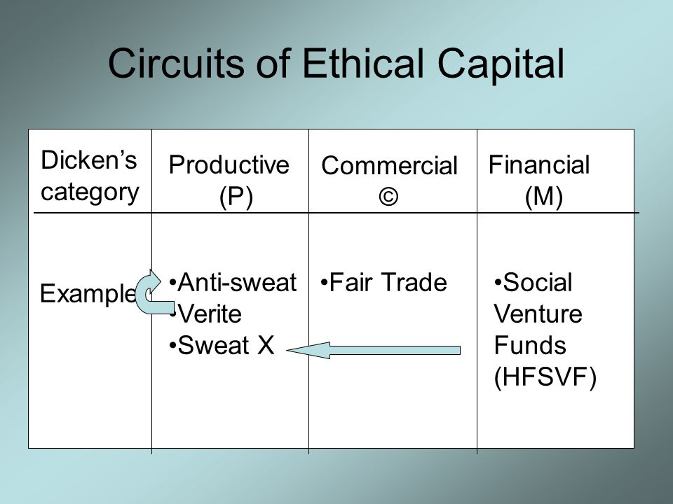 Circuits of Ethical Capital Dicken's category Productive (P) Commercial © Financial (M) Example Anti-sweat Verite Sweat X Fair TradeSocial Venture Fun